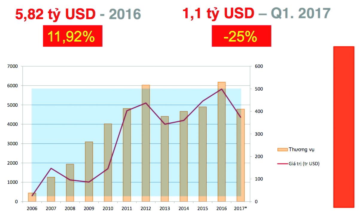 Hoạt động M&A Việt Nam từ 2006 - 2016