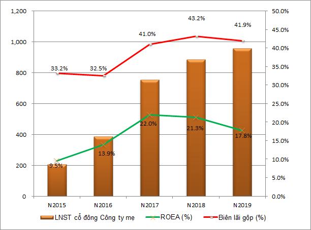 Kết quả kinh doanh NLG 5 năm gần đây (Tỷ đồng)
