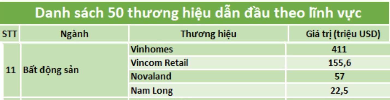Danh sách thương hiệu dẫn đầu ngành bất động sản 2019