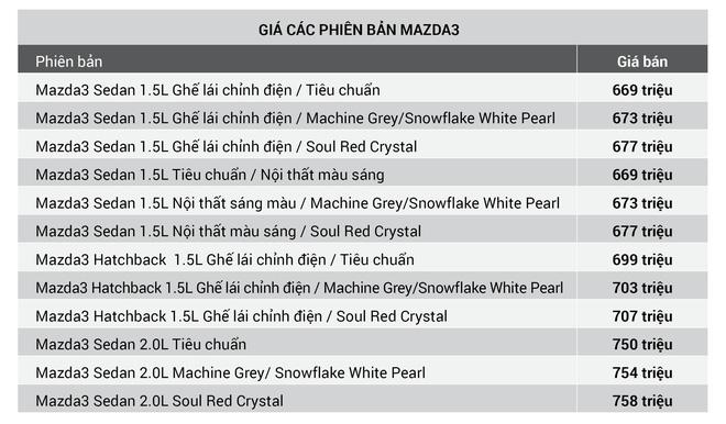 Mazda3 là mẫu sedan hạng C, với mức giá tầm 700 triệu đồng.