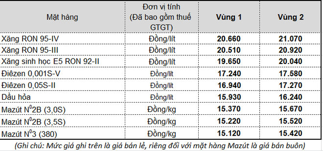 Giá bán lẻ mặt hàng xăng dầu tại Tập đoàn xăng dầu Việt Nam Petrolimex từ 16h30 chiều nay