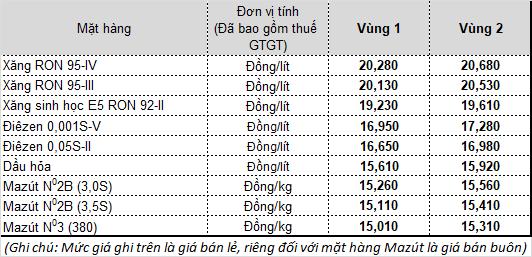 Mức giá bán lẻ áp dụng từ 15h chiều nay tại Tập đoàn Xăng dầu Việt Nam (Petrolimex)