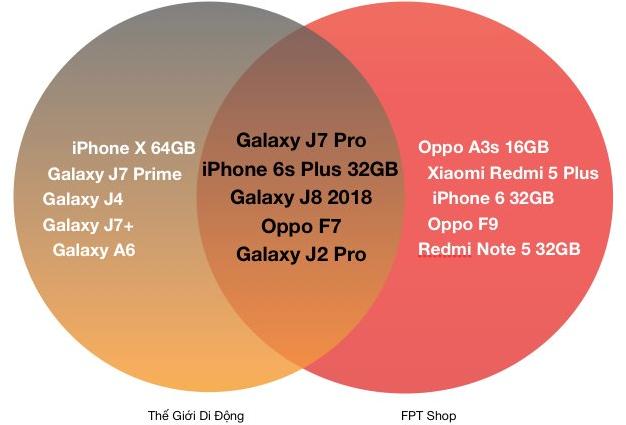 Top 10 smartphone bán chạy nhất tại hai hệ thống Thế Giới Di Động và FPT Shop.