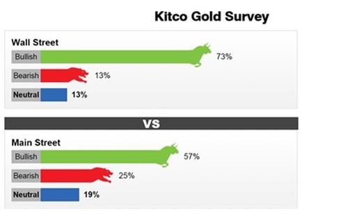 Kết quả khảo sát xu hướng của giá vàng tuần tới trên Kitco News.