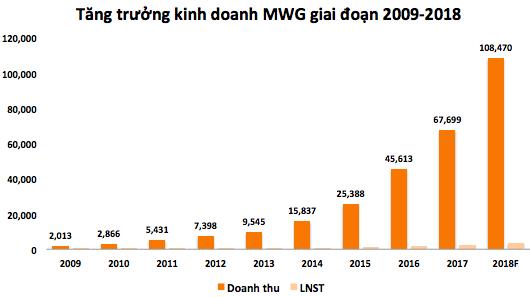Doanh thu sau 10 năm từ 2009 đến nay tăng 40 lần lên mức 79.000 tỷ (kết thúc 11 tháng đầu năm).