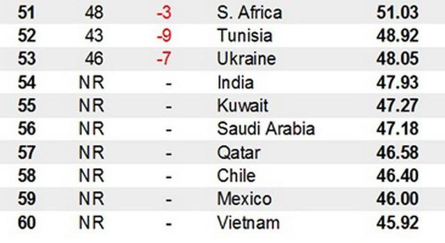 Vị trí và điểm số của Việt Nam trong xếp hạng 60 nền kinh tế sáng tạo nhất thế giới của Bloomberg - Nguồn: Bloomberg.