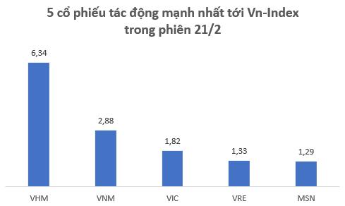 5 cổ phiếu VHM, VNM, VIC, VRE, MSN đóng góp gần 14 điểm trong tổng cộng 17 điểm của Vn-Index trong phiên 21/2