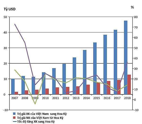 Diễn biến trị giá và tốc độ tăng/giảm xuất khẩu, nhập khẩu giữa Việt Nam và Hoa Kỳ giai đoạn 2007-2018.