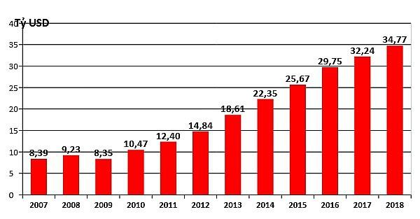 Thặng dư thương mại giữa Việt Nam và Hoa Kỳ giai đoạn 2007-2018.