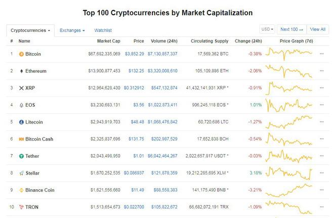 Bitcoin vẫn dò đáy và chờ đợi cơ hội bứt phá. (Ảnh: CoinMarketCap)