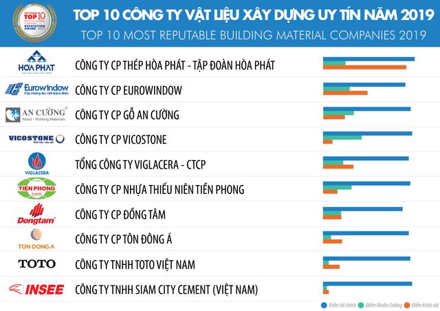 Vietnam Report cho biết danh sách là nghiên cứu độc lập được xây dựng dựa trên nguyên tắc khoa học và khách quan.