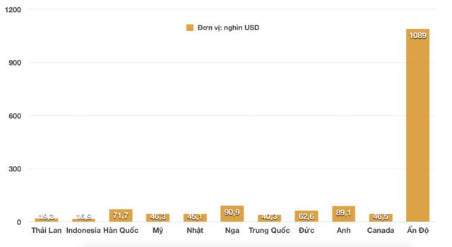 Mức giá trung bình của xe nhập khẩu từ các thị trường