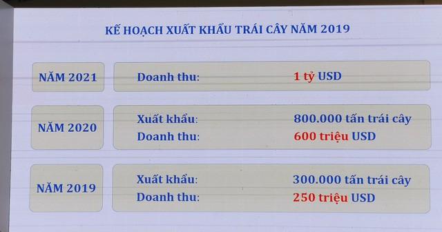 Bảng kế hoạch xuất khẩu trái cây của Thaco đến năm 2021.