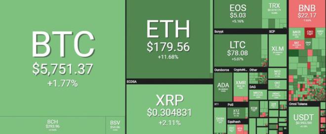 Giá Bitcoin bật tăng mạnh trở lại. (Ảnh: Coin360)
