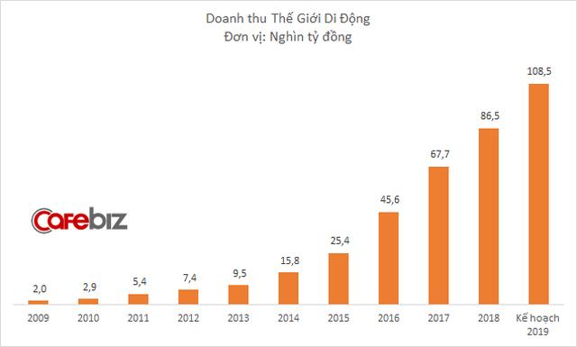 Doanh thu Thế Giới Di Động tăng trưởng mạnh qua từng năm.