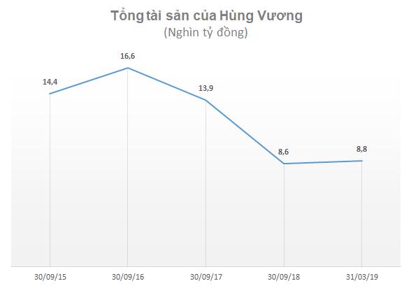 Quy mô tài sản của Hùng Vương giảm gần 1/2 so với thời đỉnh cao