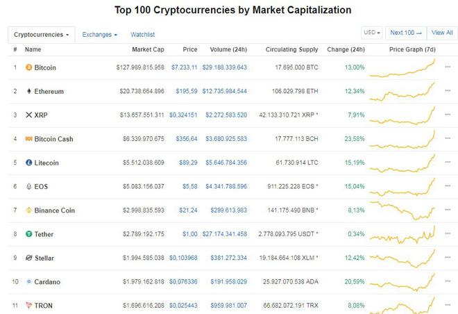 Giá Bitcoin tăng cao kỷ lục kể từ tháng 12/2017.