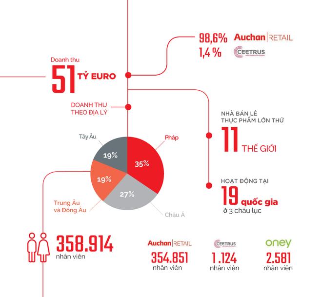 Auchan qua những con số (tính đến cuối năm 2018). Nguồn: Auchan Holding.