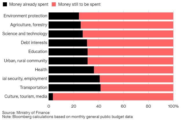 Tỷ lệ ngân sách đã/chưa được sử dụng trong năm nay của Trung Quốc.