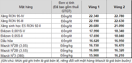 Giá bán lẻ mặt hàng xăng dầu tại Tập đoàn xăng dầu Việt Nam - Petrolimex