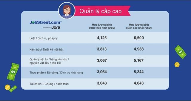 Mức lương quản lý cấp cao một số ngành tại Việt Nam - Nguồn: JobStreet.com Việt Nam.