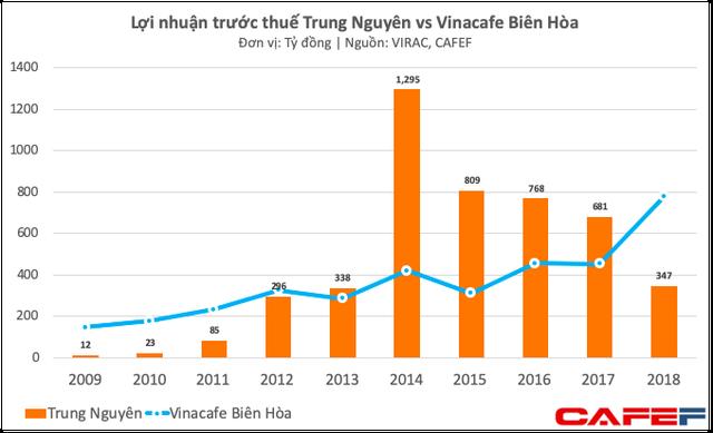 """Lợi nhuận 2018 của Vinacafe Biên Hòa tăng đột biến do """"đẩy"""" phần lớn chi phí bán hàng sang cho Masan Consumer"""