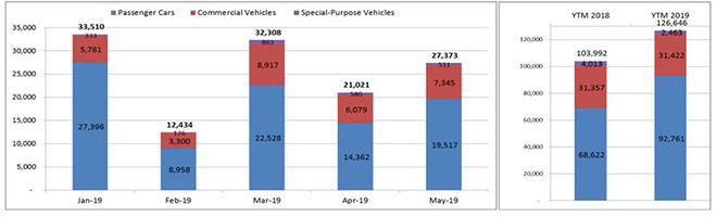 Doanh số thị trường ôtô tháng 5 tăng 30% so với tháng trước. Số liệu: VAMA.