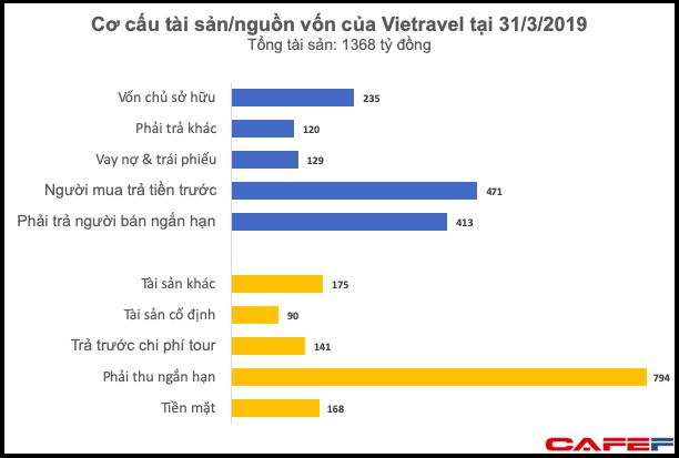 Phần lớn tài sản/nguồn vốn của Vietravel là các khoản phải thu, phải trả liên quan đến vận hành tour