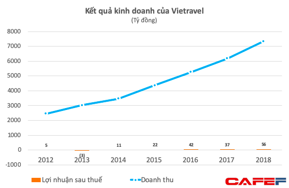 Doanh thu lớn nhưng biên lợi nhuận của Vietravel rất mỏng
