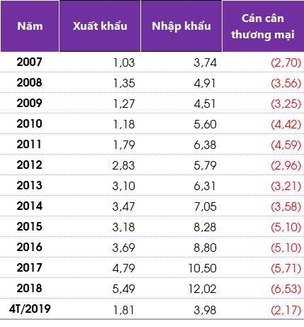Kim ngạch xuất khẩu và nhập khẩu của Việt Nam và Thái Lan từ năm 2007 đến tháng 4/2019. (Nguồn số liệu: TCTK, TV tổng hợp)