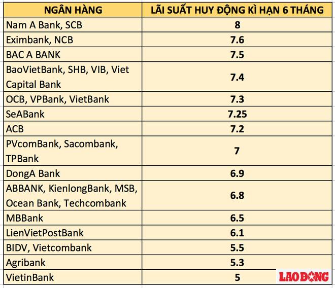 Bảng so sánh lãi suất ngân hàng cao nhất kì hạn 6 tháng.