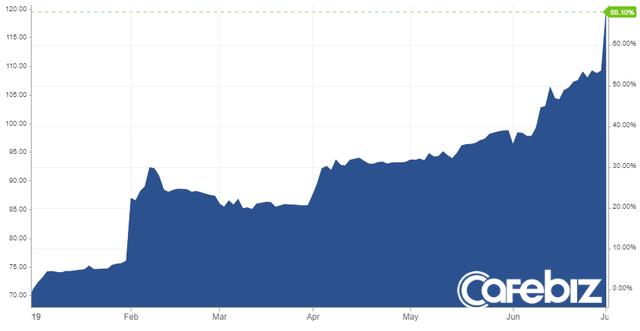 Giá quặng sắt tăng cao kỷ lục. Ảnh: BusinessInsider