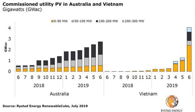 Sản lượng điện mặt trời của Việt Nam và Australia