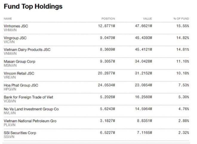 Danh mục FTSE Vietnam ETF do Deutsche Bank quản lý