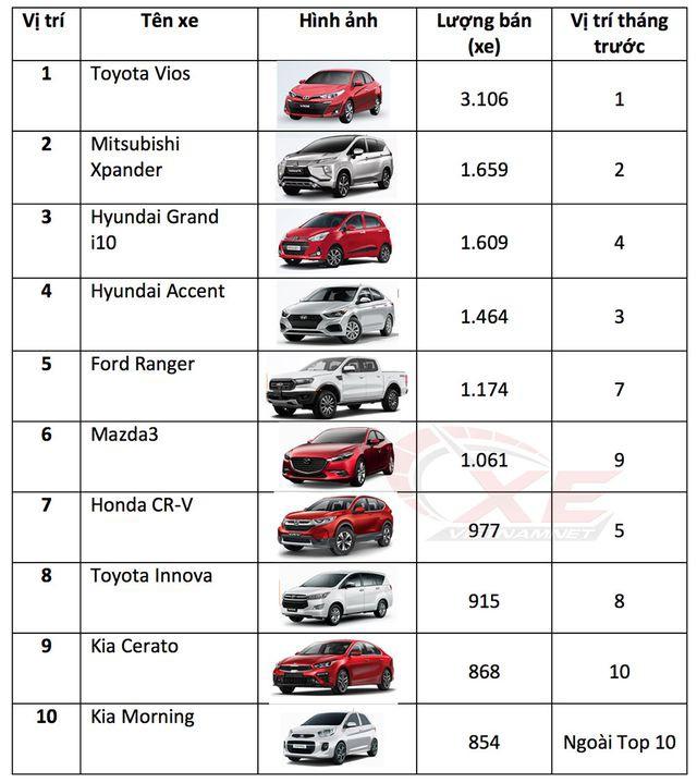 Top 10 xe ô tô bán chạy tại Việt Nam trong tháng 6/2019