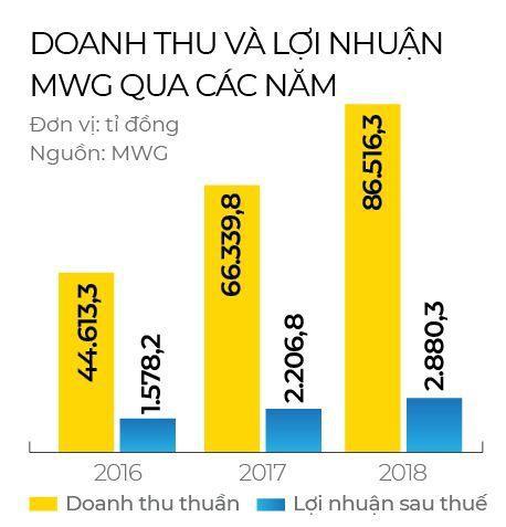 MWG tăng trưởng thần tốc trong ba năm liền