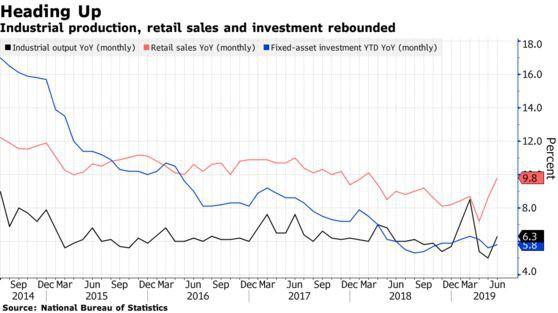 3 chỉ số sản lượng công nghiệp, doanh số bán lẻ và đầu tư tài sản cố định đều đang hồi phục. Nguồn: Bloomberg.