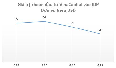 IDP thua lỗ khiến giá trị khoản đầu tư của VinaCapital giảm sâu