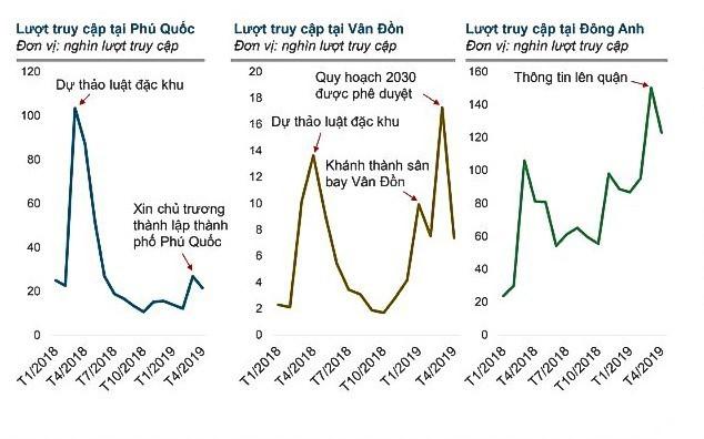Tại thị trường Hà Nội, từ đầu năm 2019, số người tìm kiếm bất động sản tại Đông Anh tăng mạnh, gấp từ 1,5 đến 2 lần so với những tháng cuối năm ngoái. Đông Anh cũng nằm trong top những địa phương có số người tìm kiếm bất động sản lớn của cả nước.