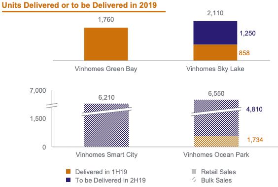 Các dự án chính VinHomes sẽ bàn giao trong năm 2019 (bao gồm cả bán buôn)