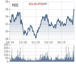 Những phiên gần đây, cổ phiếu REE tăng khá mạnh