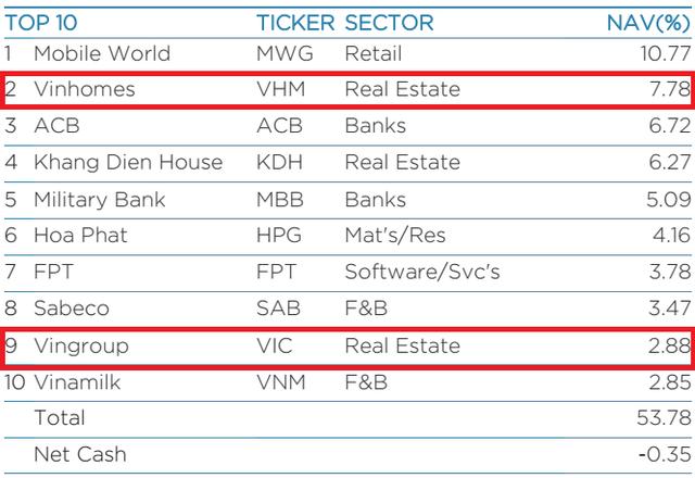 VIC lần đầu lọt top 10 cổ phiếu lớn nhất danh mục VEIL