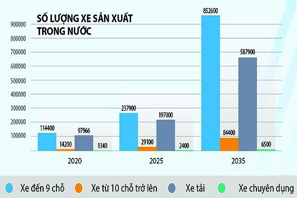 Chiến lược phát triển ngành công nghiệp ô tô Việt Nam đến năm 2025 tầm nhìn đến 2035