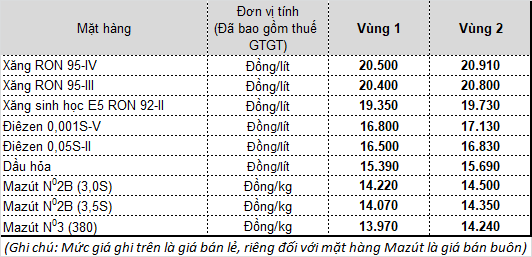 Giá bán lẻ hiện hành của mặt hàng xăng dầu tại Tập đoàn xăng dầu Việt Nam - Petrolimex
