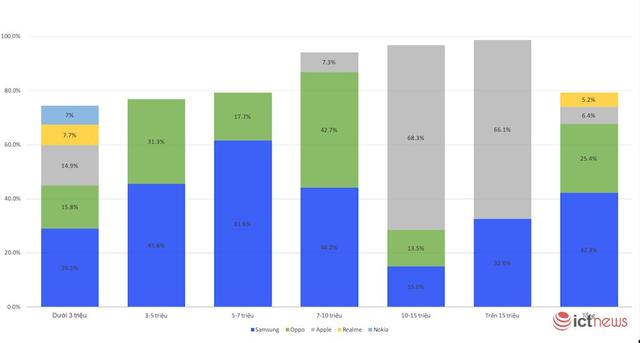 Phân chia thị trường theo phân khúc giá smartphone của các hãng trong tháng 7/2019.