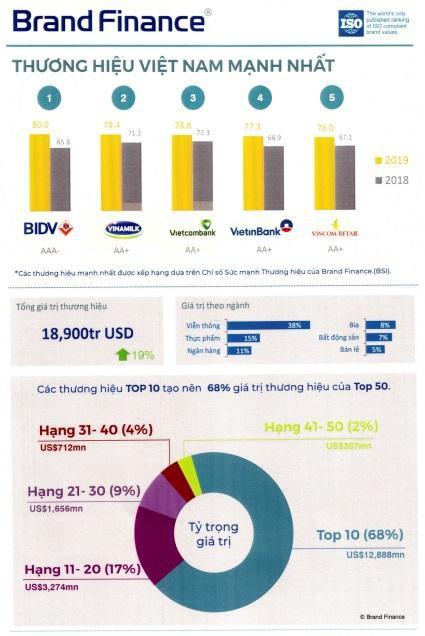 Bảng xếp hạng chỉ số sức mạnh thương hiệu BSI (Brand Strength Index) năm 2019 - Nguồn: Brand Finance