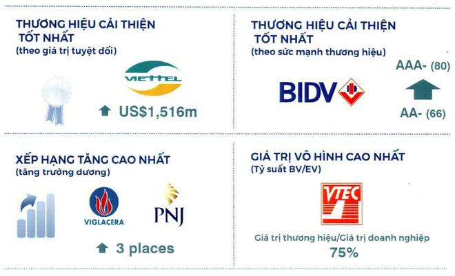 BIDV lọt top những thương hiệu có chỉ số cải thiện tốt nhất năm 2019 - Nguồn: Brand Finance