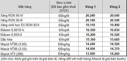 Giá bản lẻ mặt hàng xăng dầu trong nước từ 15h chiều ngày 16/9 tại Tập đoàn xăng dầu Việt Nam - Petrolimex