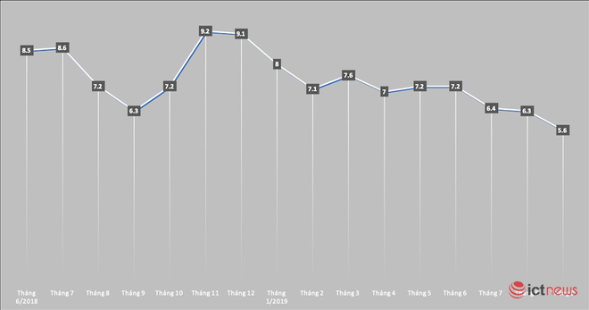 Thị phần Apple tại Việt Nam kể từ tháng 6/2018 (đơn vị tính: %). Đồ hoạ: Hải Đăng