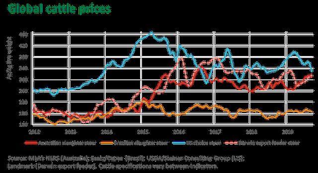 Giá thịt bò xuất khẩu của một số khu vực trên thế giới. Nguồn: MLA's NLRS